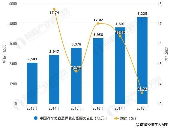 2013-2018年中国汽车美容及保养市场服务、产品支出统计及增长情况预测