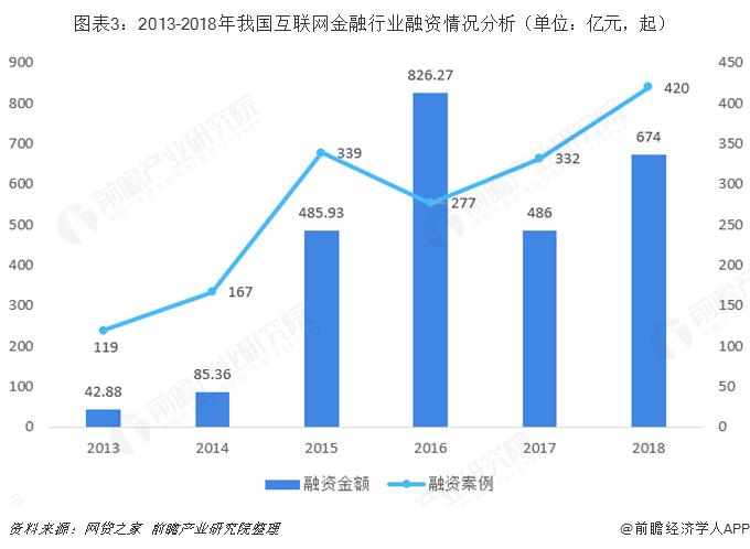 图表3:2013-2018年我国互联网金融行业融资情况分析(单位:亿元,起)
