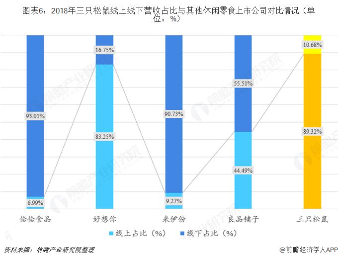 图表6:2018年三只松鼠线上线下营收占比与其他休闲零食上市公司对比情况(单位:%)