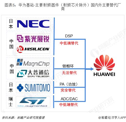 图表5:华为基站-主要射频器件(射频芯片除外)国内外主要替代厂商