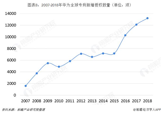 图表8:2007-2018年华为全球专利新增授权数量(单位:项)