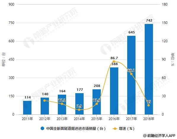 2011-2018年中国全断面隧道掘进进市场销量及增长情况预测