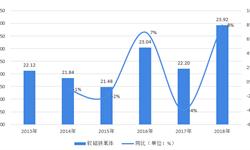 2019年中国<em>软</em><em>磁</em>材料行业发展现状与发展趋势分析-锰锌铁氧体占比最大【组图】