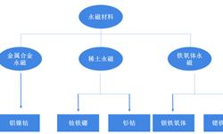 2019年中国<em>永磁</em>材料行业发展现状与发展趋势分析-中国<em>永磁</em>材料产量占全球一半以上【组图】