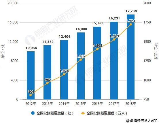 2012-2018年全国公路隧道数量、里程情况
