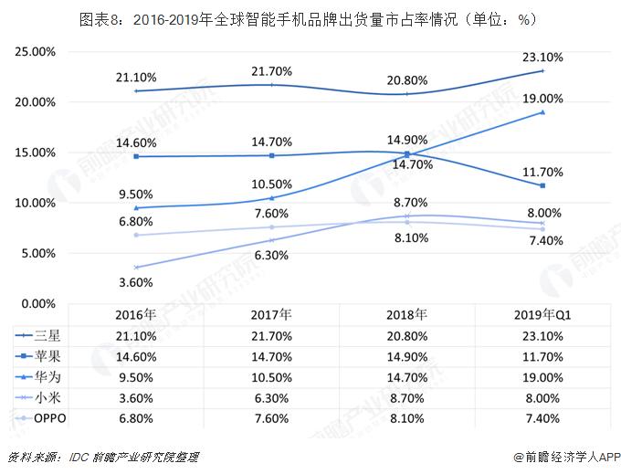 ?#24613;?:2016-2019年全球智能手机?#25918;?#20986;货量市占率情况(单位:%)