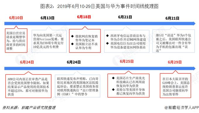 ?#24613;?:2019年6月10-29日美国与华为事件时间线梳理图