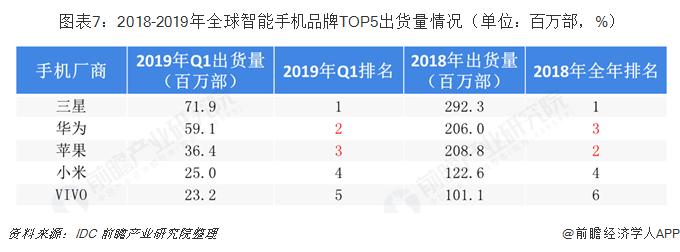 ?#24613;?:2018-2019年全球智能手机?#25918;芓OP5出货量情况(单位:百万部,%)