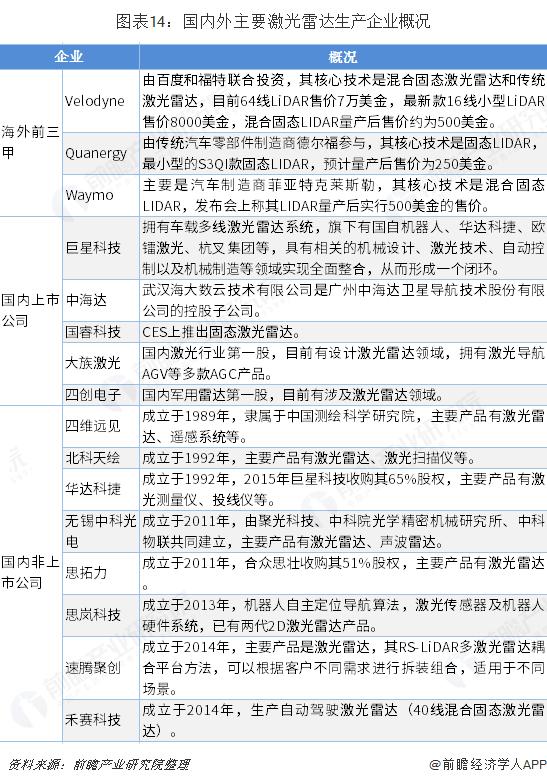图表14:国内外主要激光雷达生产企业概况