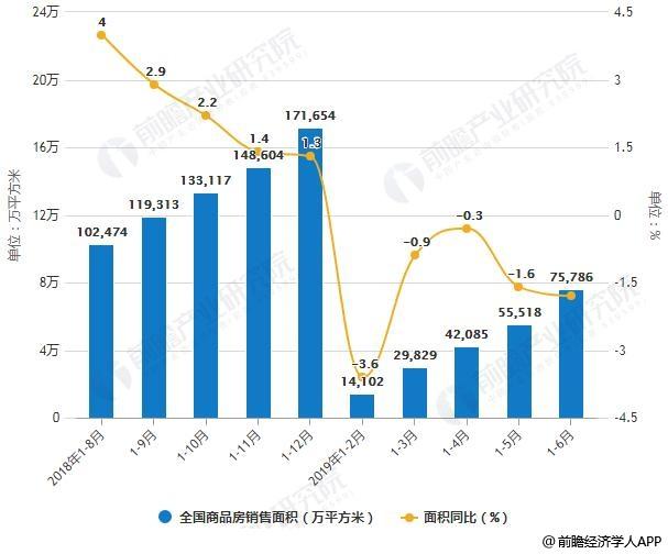 2018-2019年前6月全国商品房销售面积、销售金额统计及增长情况