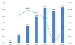 2018年连锁药店行业市场现状与发展趋势