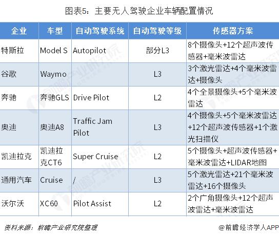 图表5:主要无人驾驶企业车辆配置情况