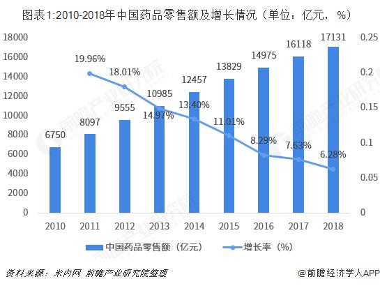 圖表1:2010-2018年中國藥品零售額及增長情況(單位:億元,%)