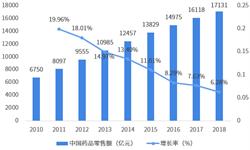 2019年中国药品零售行业发展现状分析