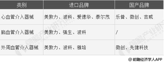 中国血管介入器械市场品牌分析情况