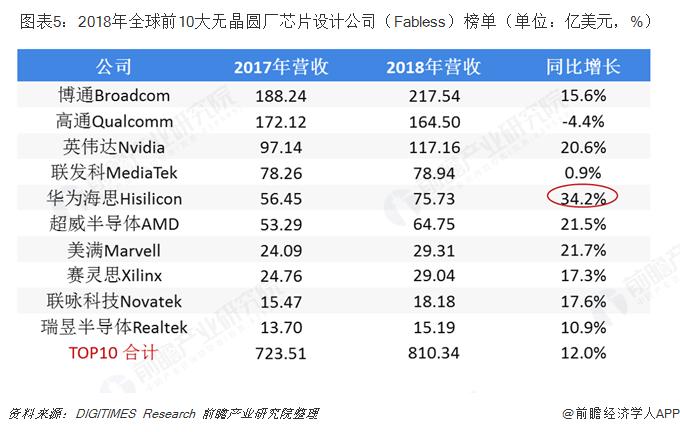 ?#24613;?:2018年全球前10大无晶圆厂芯片设计公司(Fabless)榜单(单位:亿美元,%)