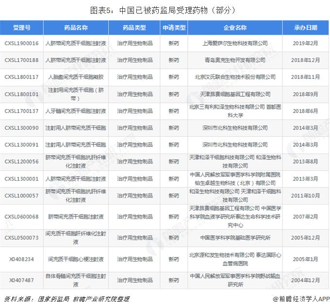 图表5:中国已被药监局受理药物(部分)