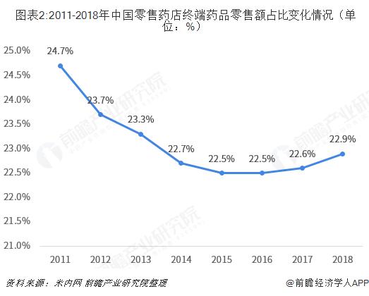 圖表2:2011-2018年中國零售藥店終端藥品零售額占比變化情況(單位:%)
