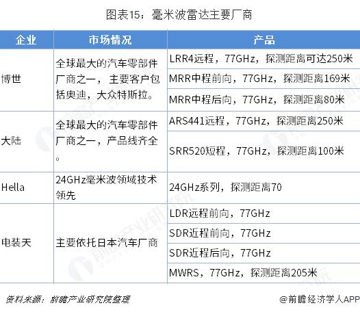 图表15:毫米波雷达主要厂商