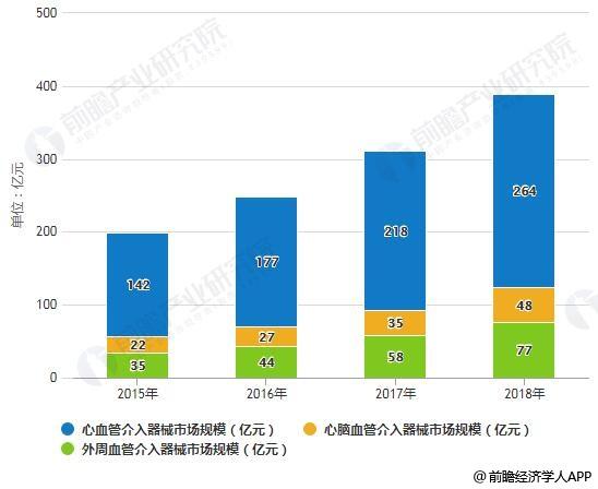 2015-2018年中国血管介入器械各细分领域市场规模情况