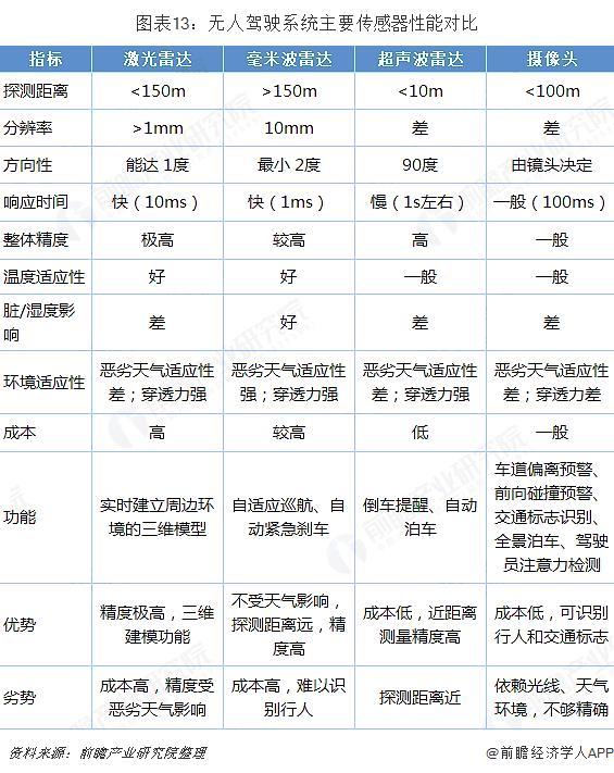 图表13:无人驾驶系统主要传感器性能对比