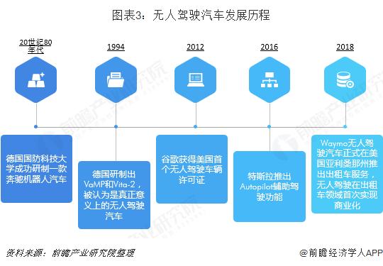 图表3:无人驾驶汽车发展历程