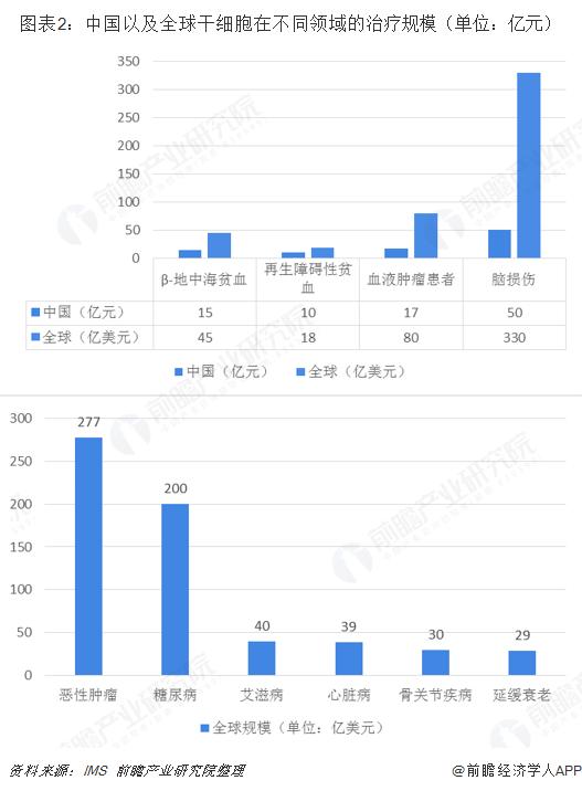 图表2:中国以及全球干细胞在不同领域的治疗规模(单位:亿元)