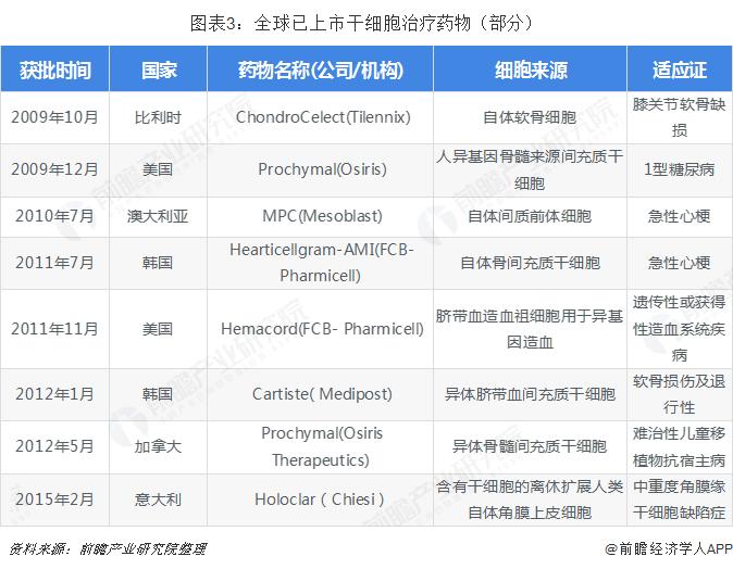 图表3:全球已上市干细胞治疗药物(部分)