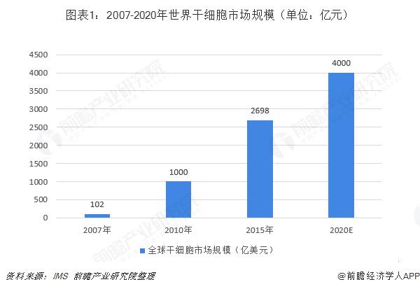 图表1:2007-2020年世界干细胞市场规模(单位:亿元)
