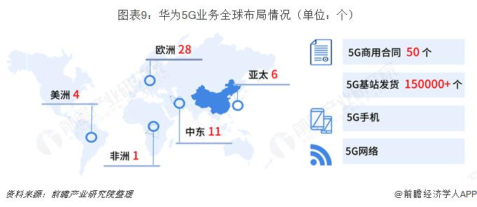 ?#24613;?:华为5G业务全球布局情况(单位:个)
