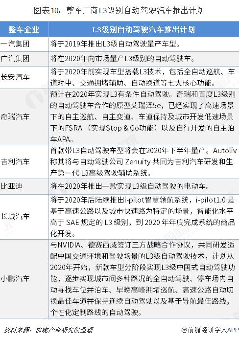图表10:整车厂商L3级别自动驾驶汽车推出计划