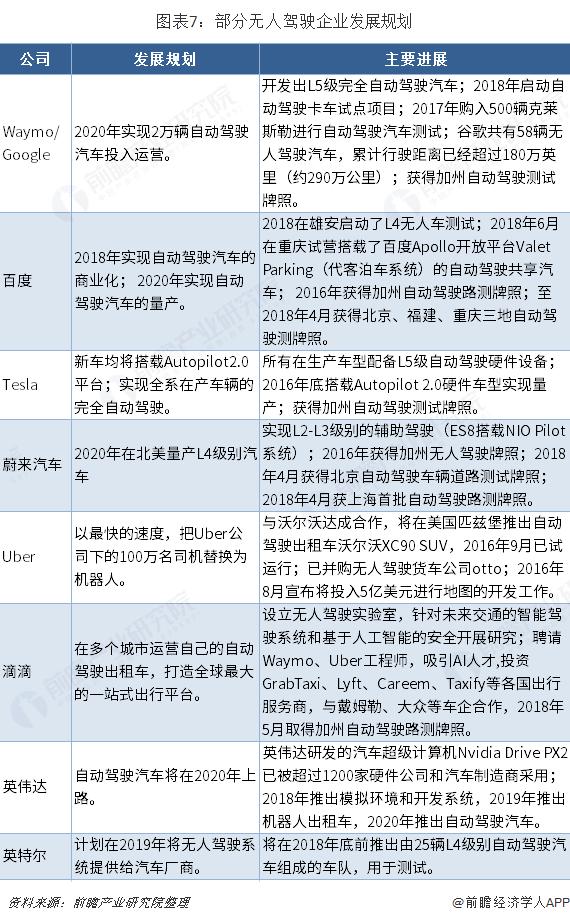 图表7:部分无人驾驶企业发展规划