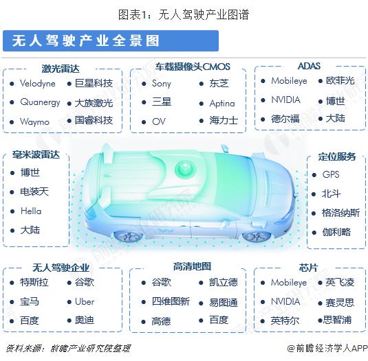 图表1:无人驾驶产业图谱