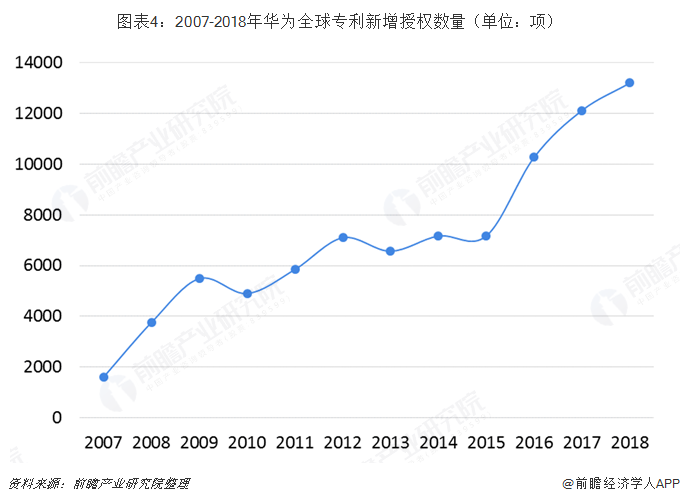 ?#24613;?:2007-2018年华为全球专利?#30053;?#25480;权数量(单位:项)