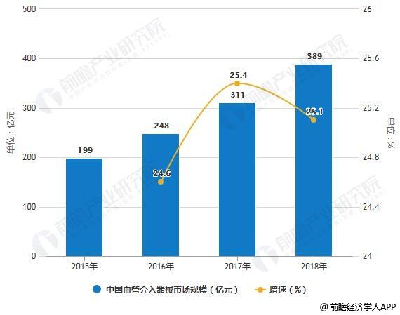 2015-2018年中国血管介入器械市场规模及增长情况