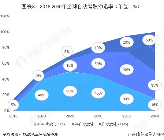 图表8:2016-2040年全球自动驾驶渗透率(单位:%)