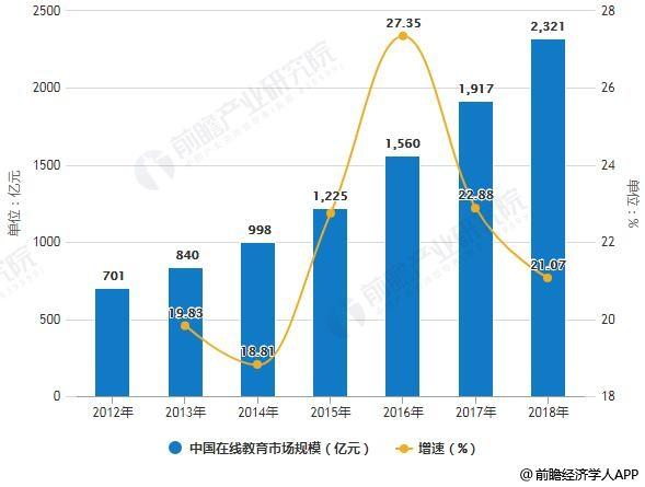 2012-2018年中国在线教育市场规模及增长情况