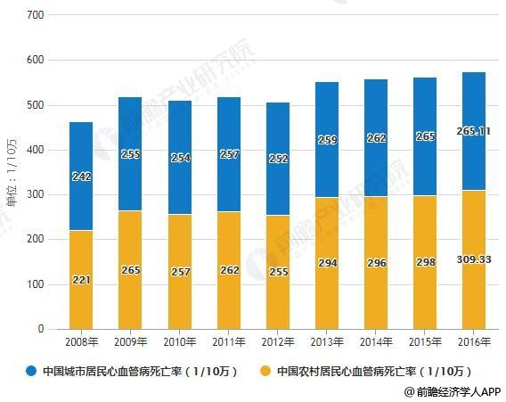 2008-2016年中国城乡居民心血管病死亡率情况