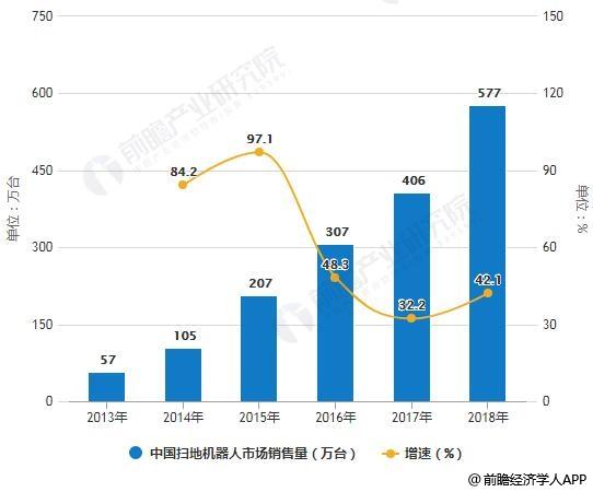 2013-2018年中国扫地机器人市场销售量、销售额统计及增长情况