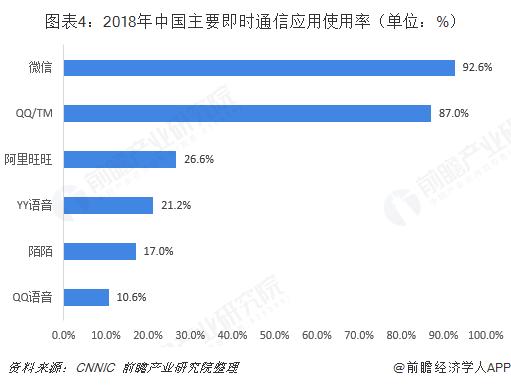 图表4:2018年中国主要即时通信应用使用率(单位:%)