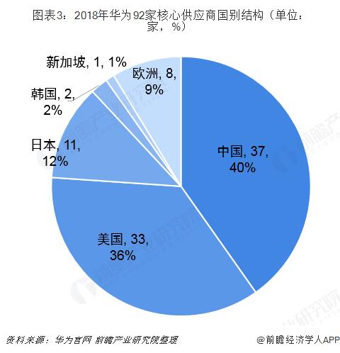 图表3:2018年华为92家核心供应商国别结构(单位:家,%)