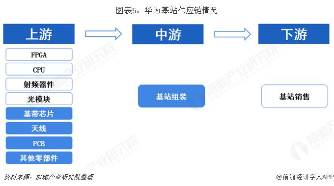 图表5:华为基站供应链情况