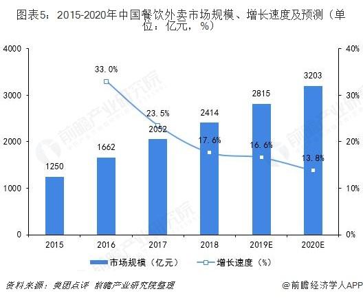 图表5:2015-2020年中国餐饮外卖市场规模、增长速度及预测(单位:亿元,%)