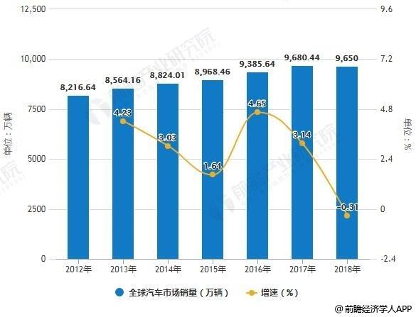 2012-2018年全球汽车市场销量统计及增长情况