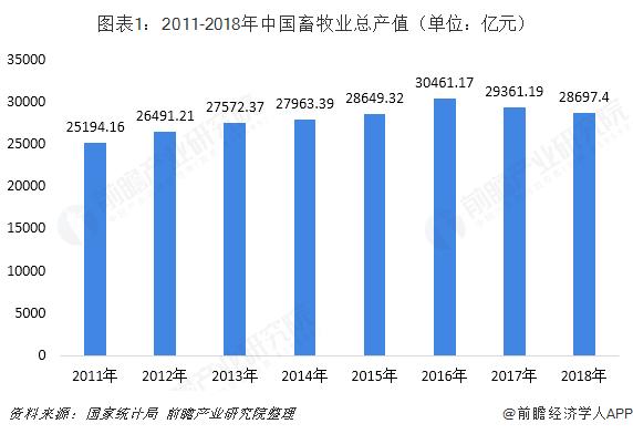 图表1:2011-2018年中国畜牧业总产值(单位:亿元)