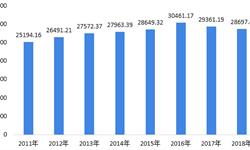 2018年中国<em>畜牧业</em>发展现状与2019年发展前景 行业总产值略有下滑,羊肉产量稳步提高【组图】