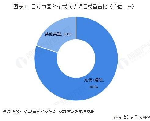 图表4:目前中国分布式光伏项目类型占比(单位:%)