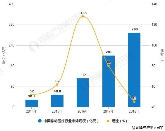 2014-2018年中国移动医疗行业市场规模统计及增长情况预测