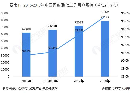 图表1:2015-2018年中国即时通信工具用户规模(单位:万人)