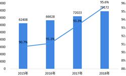 2018年中国<em>即时通信</em>行业市场规模与发展趋势分析 腾讯独大局面维持,产品变革势在必行【组图】